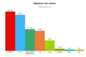Elecciones Autonómicas de Andalucía 2018