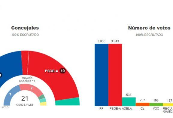 RESULTADO ELECCIONES LOCALES 2019